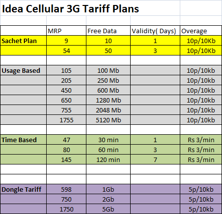 Idea 3G Internet Data Plans : Idea 3G NetSetter postpaid ...
