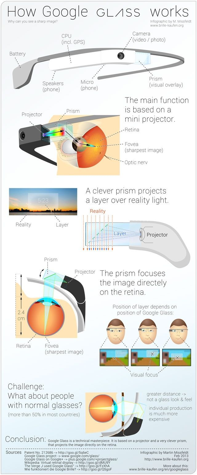google-glass-infographic-redicals