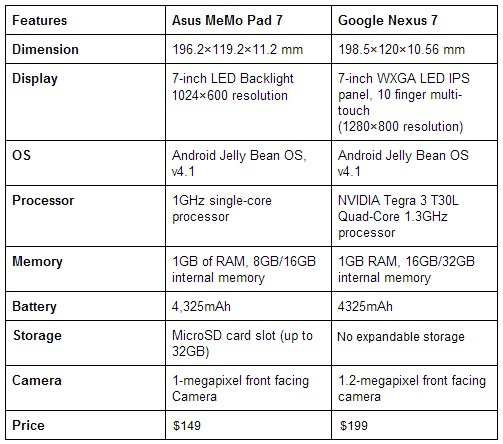 Compare ASUS MeMO Pad with  Nexus 7
