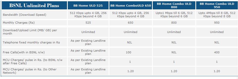 BSNL Broadband Unlimited Home bo Plans