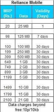 reliance free 3g plans