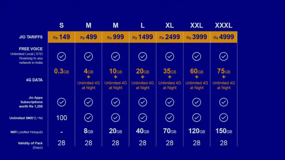 Reliance-JIO-4G-plans